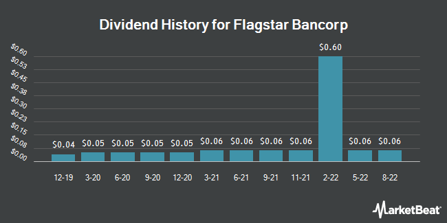 Dividend Payments by Quarter for Flagstar Bancorp (NYSE:FBC)