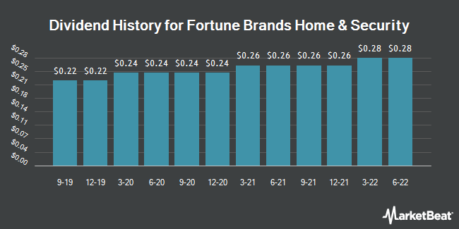 Dividend Payments by Quarter for Fortune Brands Home & Security (NYSE:FBHS)
