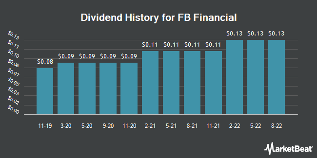 Dividend Payments by Quarter for FB Financial (NYSE:FBK)