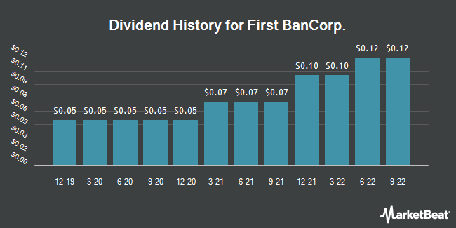 Dividend Payments by Quarter for First Bancorp (NYSE:FBP)