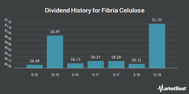 Dividend Payments by Quarter for Fibria (NYSE:FBR)