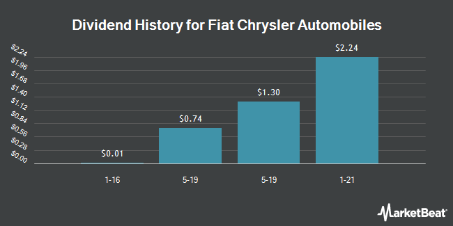 Dividend Payments by Quarter for Fiat Chrysler Automobiles NV (NYSE:FCAU)