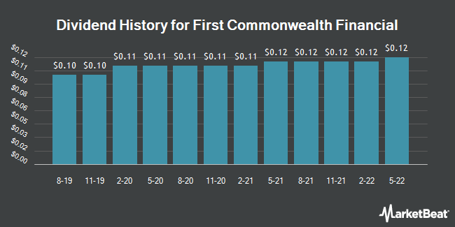 Dividend Payments by Quarter for First Commonwealth Financial Corporation (NYSE:FCF)