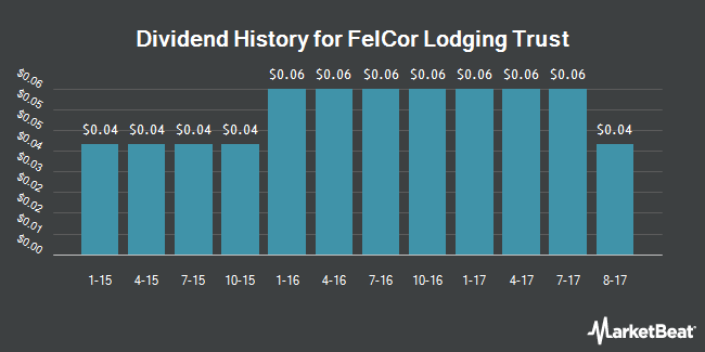 Dividend Payments by Quarter for FelCor Lodging Trust Incorporated (NYSE:FCH)