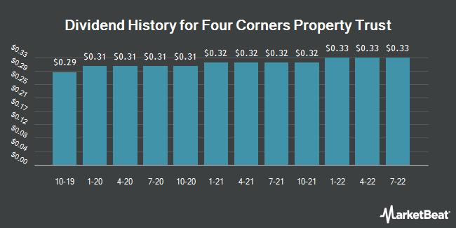 Dividend Payments by Quarter for Four Corners Property (NYSE:FCPT)