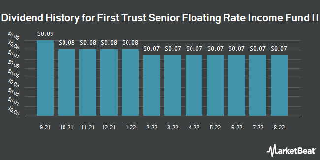 Dividend History for First Trust Senior Fltng Rate Incm Fd II (NYSE:FCT)