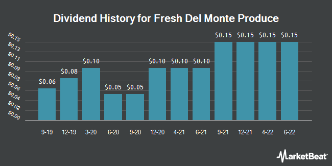 Dividend Payments by Quarter for Fresh Del Monte Produce (NYSE:FDP)
