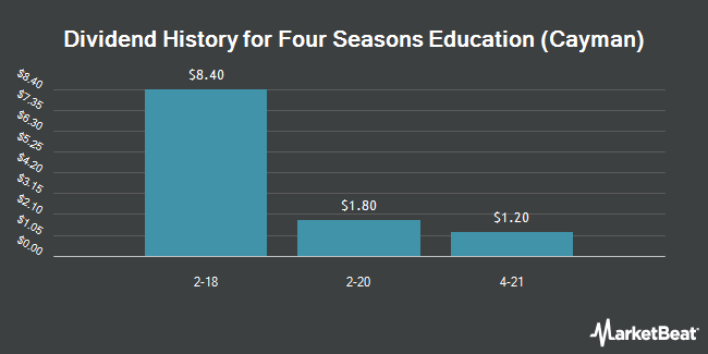 Dividend Payments by Quarter for Four Seasons Edu (Cayman) (NYSE:FEDU)