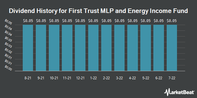 Dividend History for First Trust MLP and Energy Income Fund (NYSE:FEI)