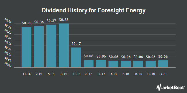 Dividend Payments by Quarter for Foresight Energy LP (NYSE:FELP)