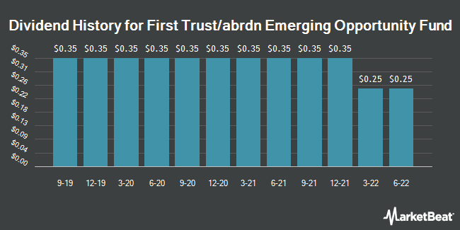 Dividend History for First Trust/aberdeen Emerging Oppo (NYSE:FEO)