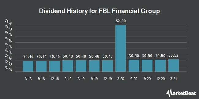 Dividend Payments by Quarter for FBL Financial Group (NYSE:FFG)