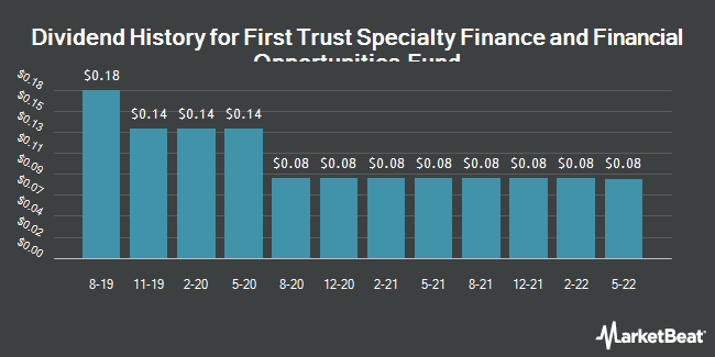 Dividend Payments by Quarter for First Trust Spclty Fin & Fncl Opptnts Fd (NYSE:FGB)