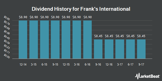 Dividend Payments by Quarter for Frank`s International N.V. (NYSE:FI)