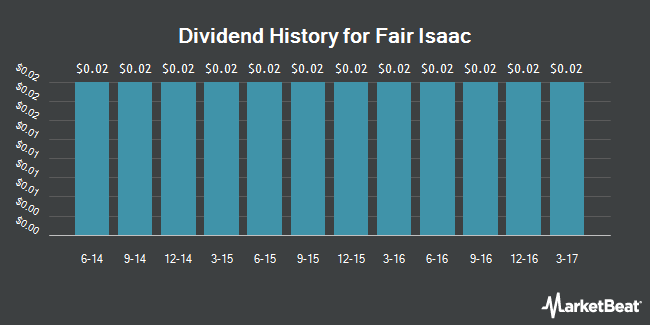 Dividend Payments by Quarter for Fair Isaac Corporation (NYSE:FICO)