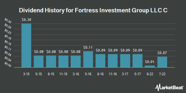 Dividend Payments by Quarter for Fortress Investment Group LLC (NYSE:FIG)