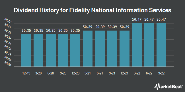 Dividend Payments by Quarter for Fidelity National Information Services (NYSE:FIS)