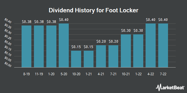 Dividend Payments by Quarter for Foot Locker (NYSE:FL)