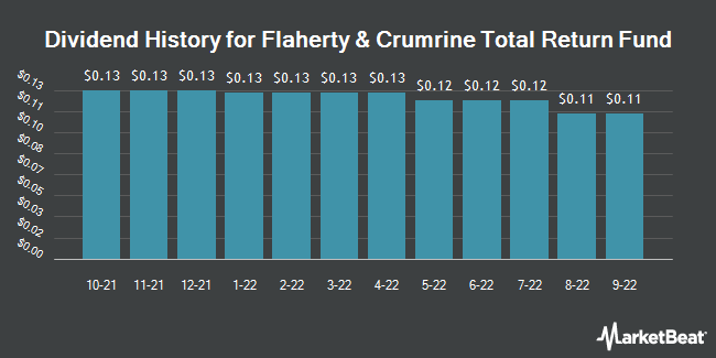 Dividend Payments by Quarter for Flaherty & Crumrine (NYSE:FLC)