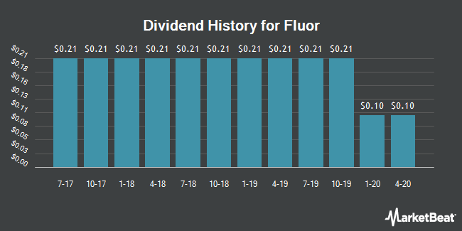 Dividend Payments by Quarter for Fluor Corporation (NYSE:FLR)