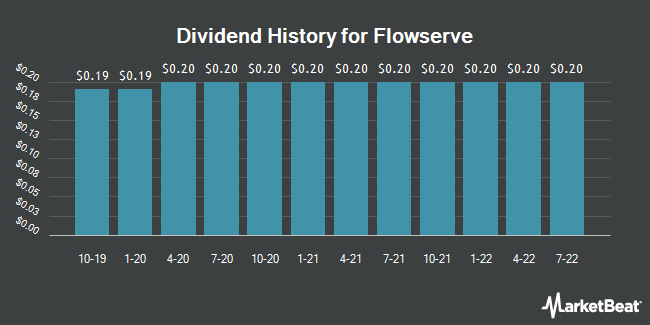 Dividend Payments by Quarter for Flowserve (NYSE:FLS)