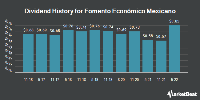 Dividend Payments by Quarter for Fomento Economico Mexicano SAB (NYSE:FMX)