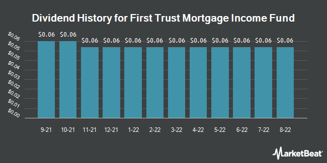 Dividend History for First Trust/FIDAC Mortgage Income Fund (NYSE:FMY)