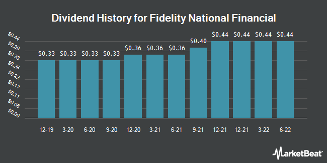 Dividend Payments by Quarter for Fidelity National Financial (NYSE:FNF)