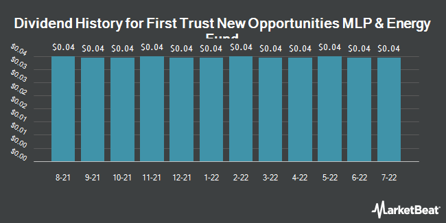 Dividend Payments by Quarter for First Trust New Opp (NYSE:FPL)