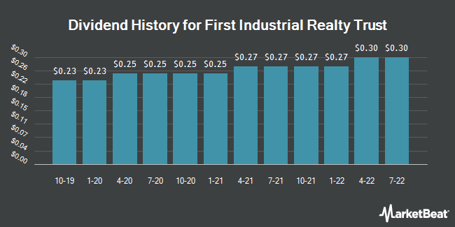 Dividend Payments by Quarter for First Industrial Realty Trust (NYSE:FR)