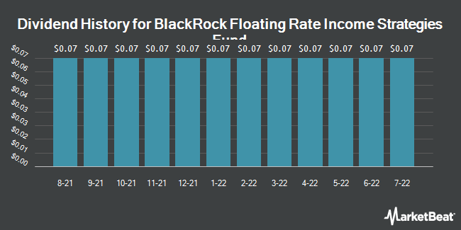Dividend Payments by Quarter for BlackRock Floating Rate Income SFI (NYSE:FRA)