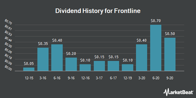 Dividend Payments by Quarter for Frontline (NYSE:FRO)