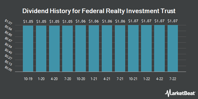 Dividend Payments by Quarter for Federal Realty Investment Trust (NYSE:FRT)