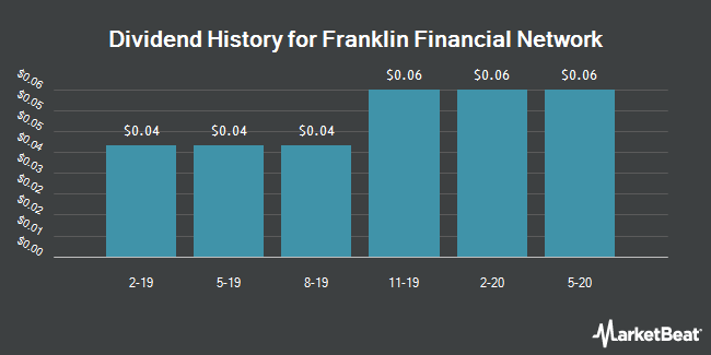 Dividend History for Franklin Financial Network (NYSE:FSB)