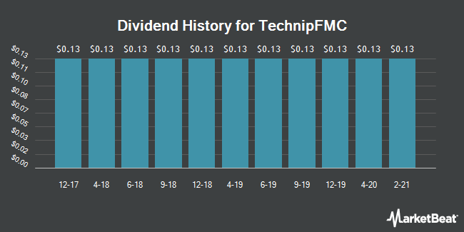 Dividend Payments by Quarter for TechnipFMC (NYSE:FTI)