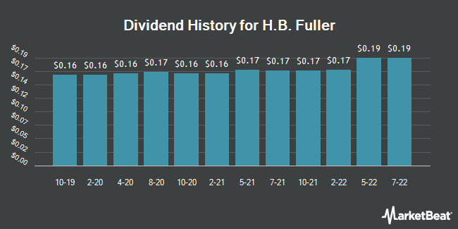 Dividend Payments by Quarter for H. B. Fuller Company (NYSE:FUL)