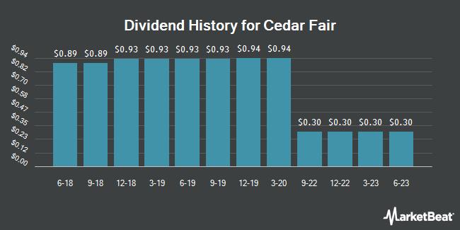 Dividend Payments by Quarter for Cedar Fair, L.P. (NYSE:FUN)