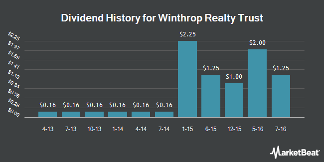 Dividend Payments by Quarter for Winthrop Realty Trust (NYSE:FUR)
