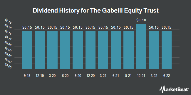 Dividend History for Gabelli Equity Trust (NYSE:GAB)
