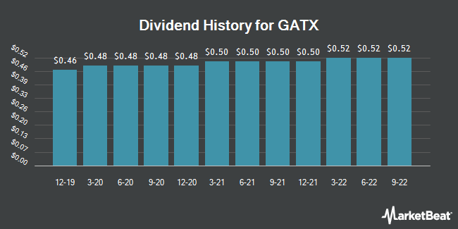 Dividend Payments by Quarter for GATX (NYSE:GATX)