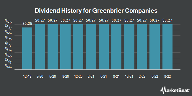 Dividend Payments by Quarter for Greenbrier Companies, Inc. (The) (NYSE:GBX)