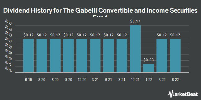 Dividend Payments by Quarter for GABELLI CONV FD (NYSE:GCV)
