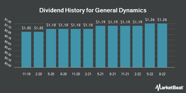 Dividend Payments by Quarter for General Dynamics Corporation (NYSE:GD)