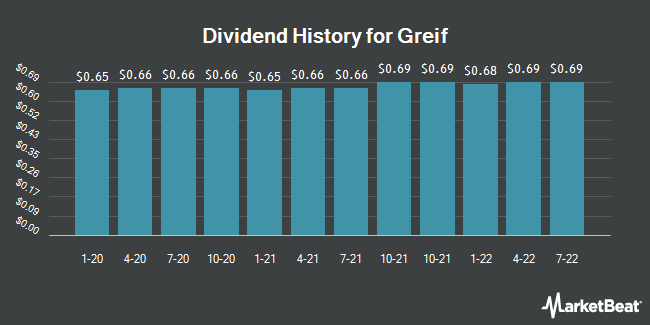 Dividend History for Greif (NYSE:GEF.B)