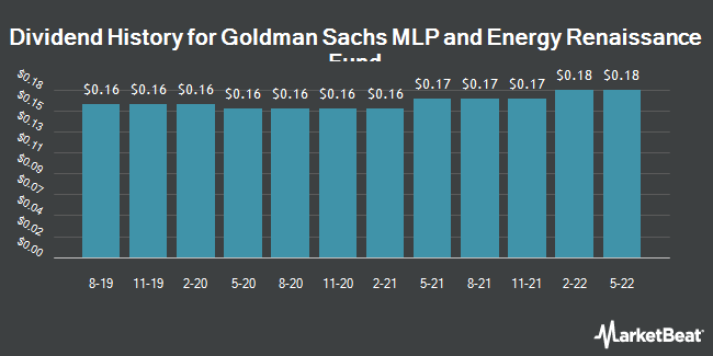 Dividend Payments by Quarter for Goldman Sachs MLP (NYSE:GER)
