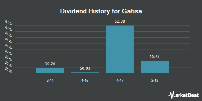 Dividend Payments by Quarter for Gafisa (NYSE:GFA)