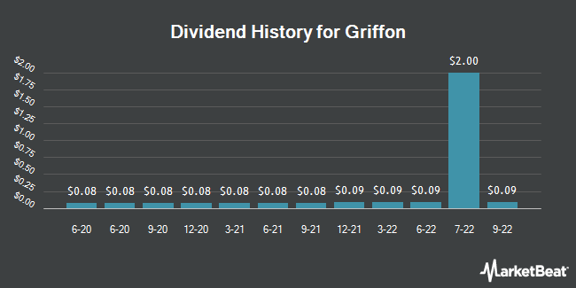 Dividend Payments by Quarter for Griffon Corporation (NYSE:GFF)
