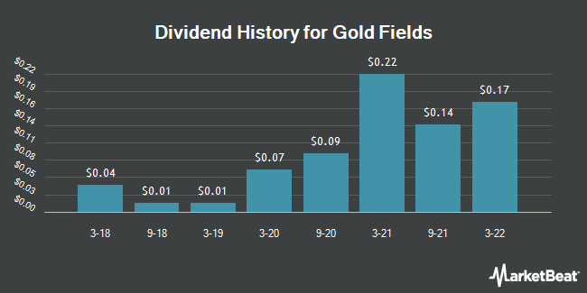 Dividend Payments by Quarter for Gold Fields Limited (NYSE:GFI)