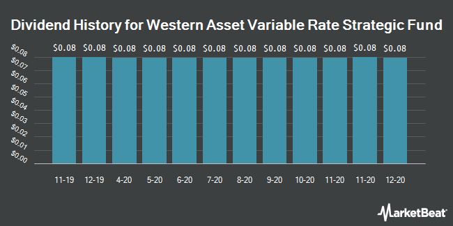 Dividend Payments by Quarter for Western Asset Vrble Rate Strtgc Fnd (NYSE:GFY)