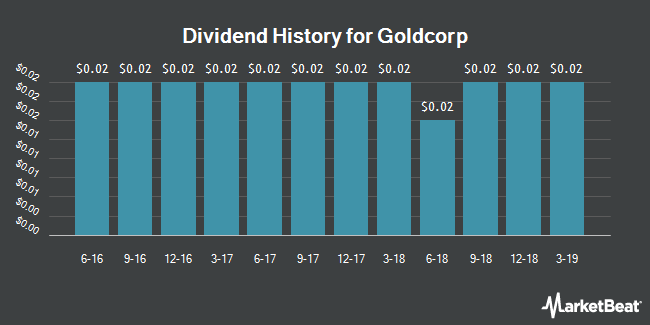 Dividend Payments by Quarter for Goldcorp (NYSE:GG)